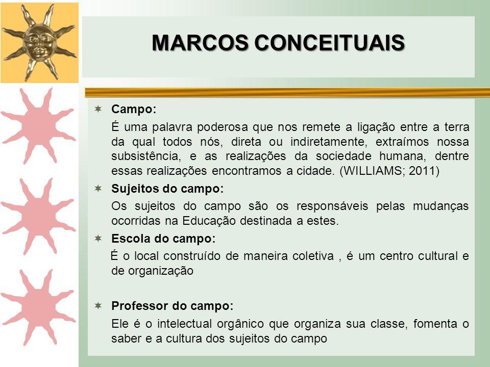 MARCOS CONCEITUAIS Campo: