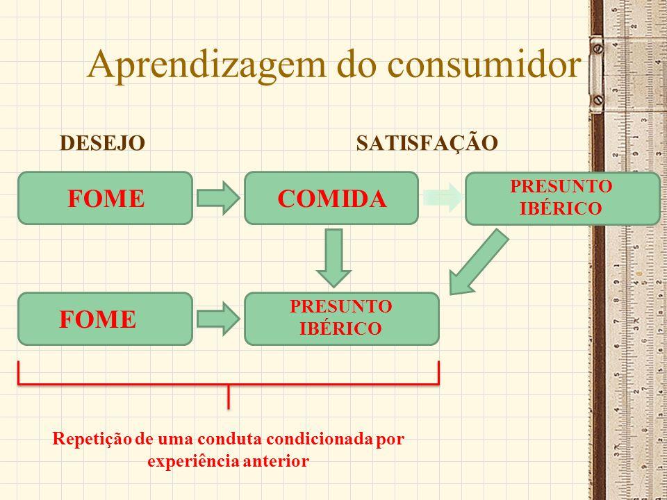 Aprendizagem do consumidor