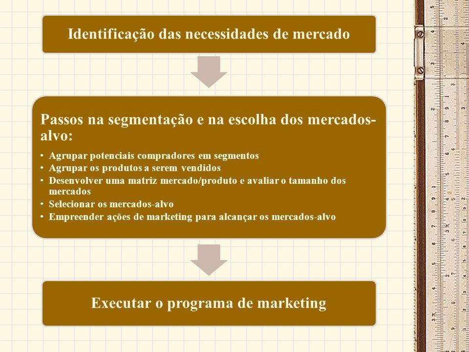 Identificação das necessidades de mercado