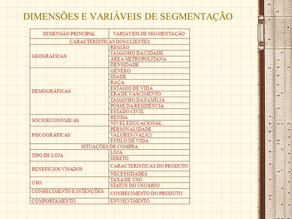 DIMENSÕES E VARIÁVEIS DE SEGMENTAÇÃO