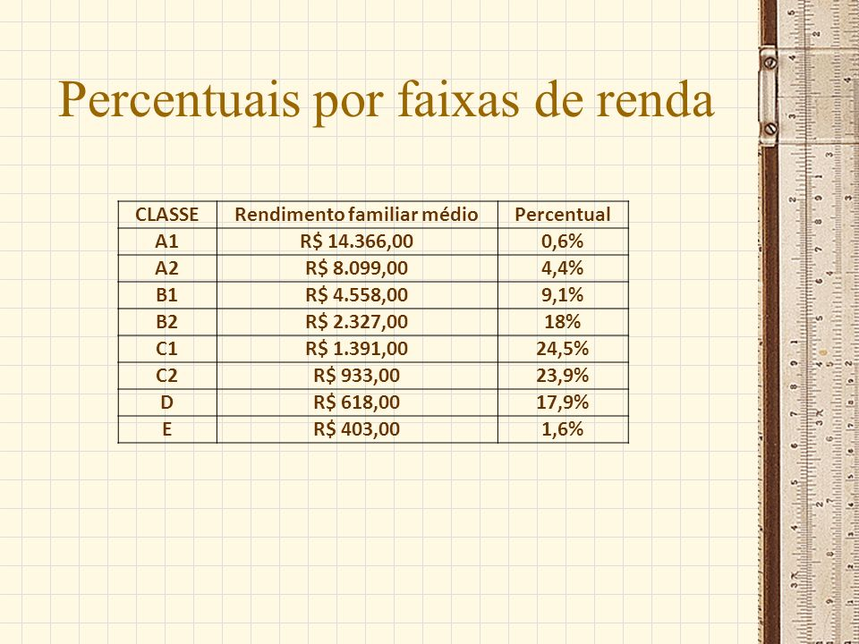 Percentuais por faixas de renda