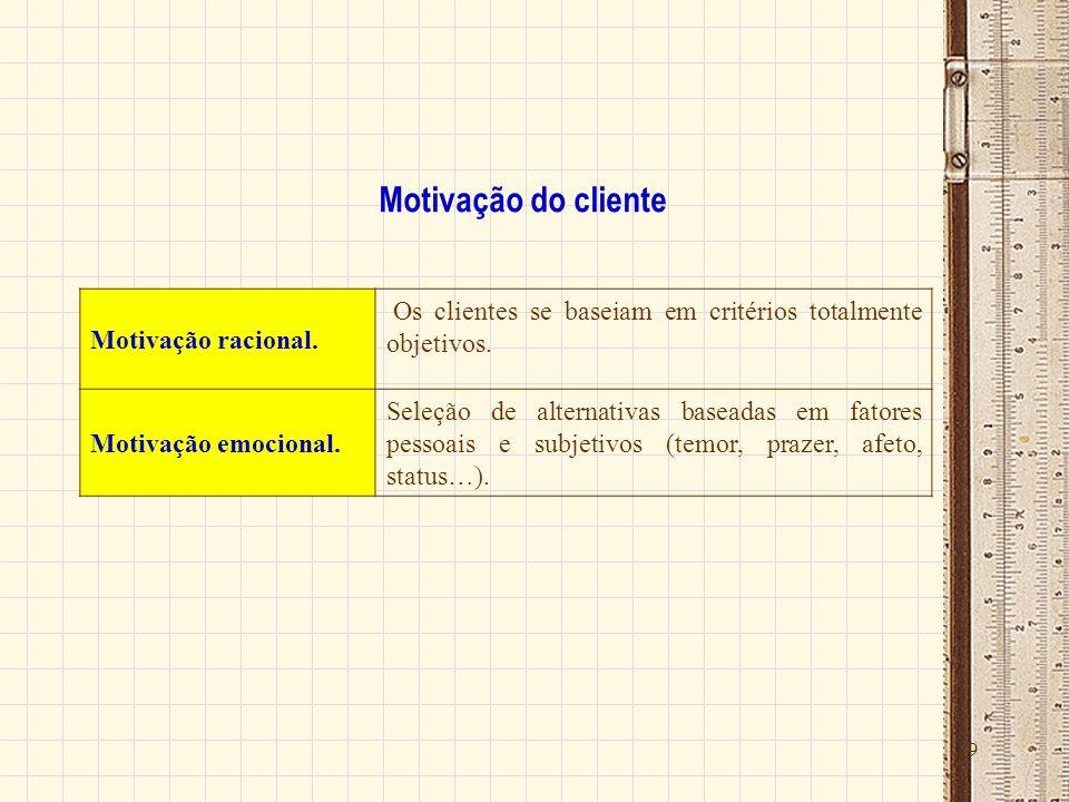 Motivação do cliente Motivação racional.