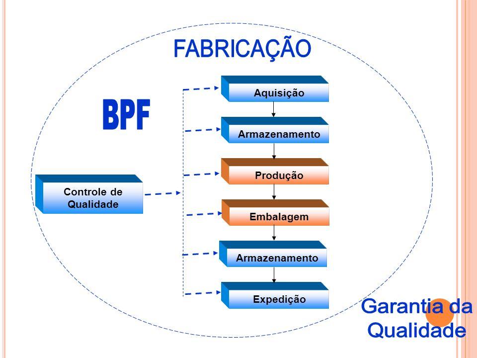 BPF Garantia da Qualidade FABRICAÇÃO Aquisição Armazenamento Produção