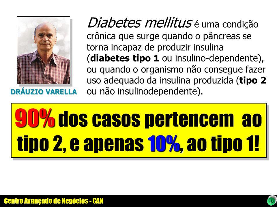 90% dos casos pertencem ao tipo 2, e apenas 10%, ao tipo 1!