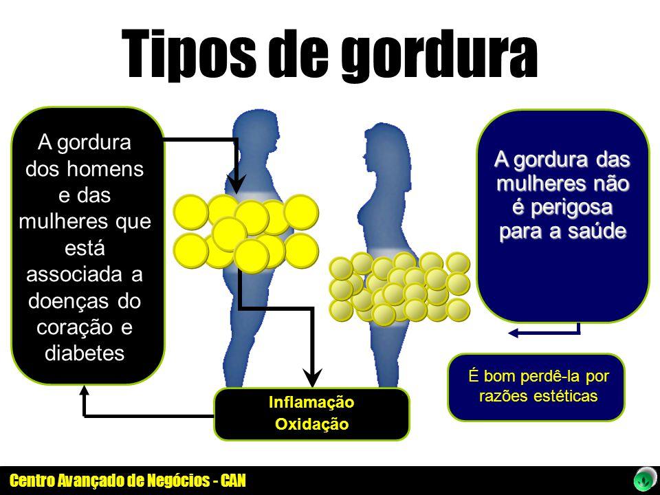 Tipos de gordura A gordura dos homens e das mulheres que está associada a doenças do coração e diabetes.