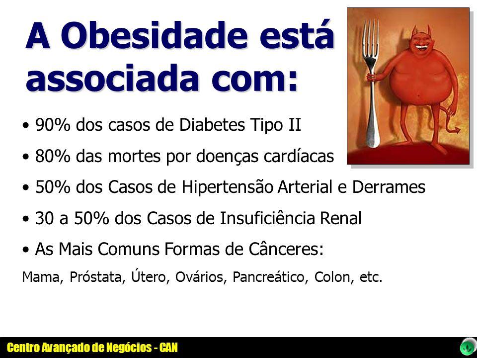 A Obesidade está associada com: