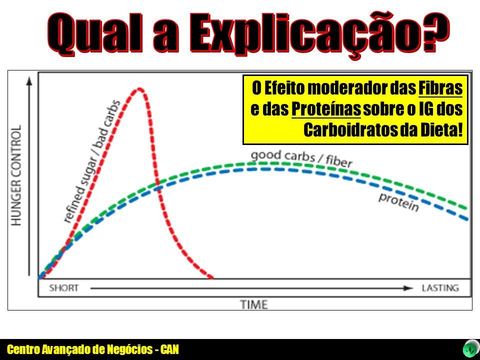 Qual a Explicação O Efeito moderador das Fibras e das Proteínas sobre o IG dos Carboidratos da Dieta!