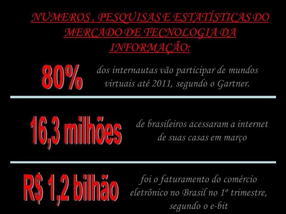 de brasileiros acessaram a internet de suas casas em março
