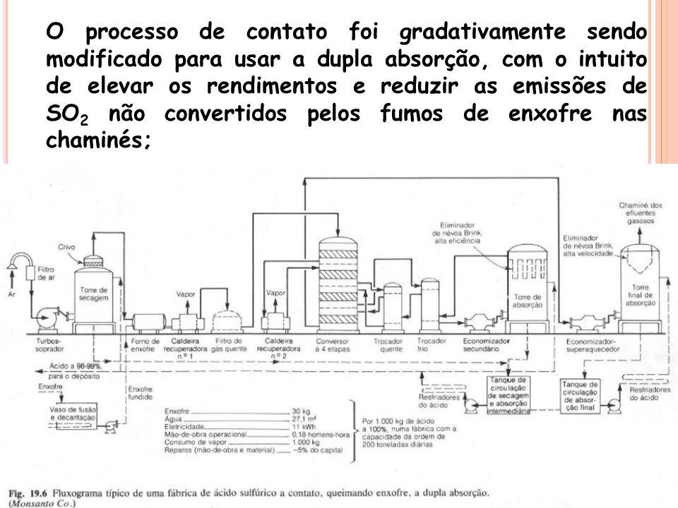 O processo de contato foi gradativamente sendo modificado para usar a dupla absorção, com o intuito de elevar os rendimentos e reduzir as emissões de SO2 não convertidos pelos fumos de enxofre nas chaminés;