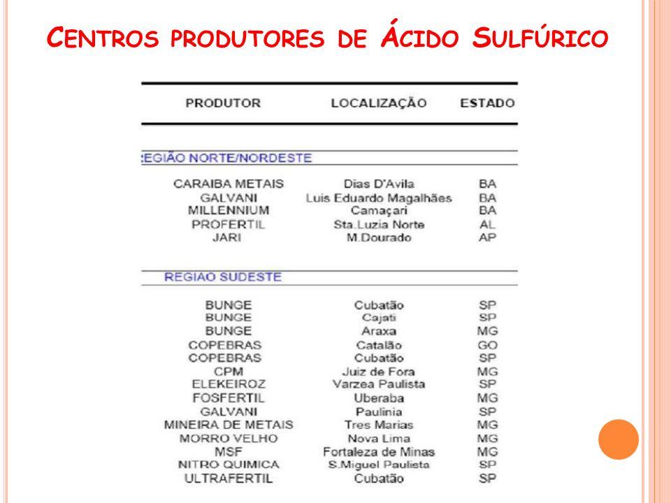 Centros produtores de Ácido Sulfúrico