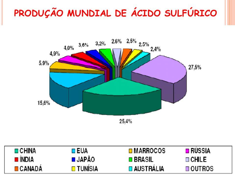 PRODUÇÃO MUNDIAL DE ÁCIDO SULFÚRICO
