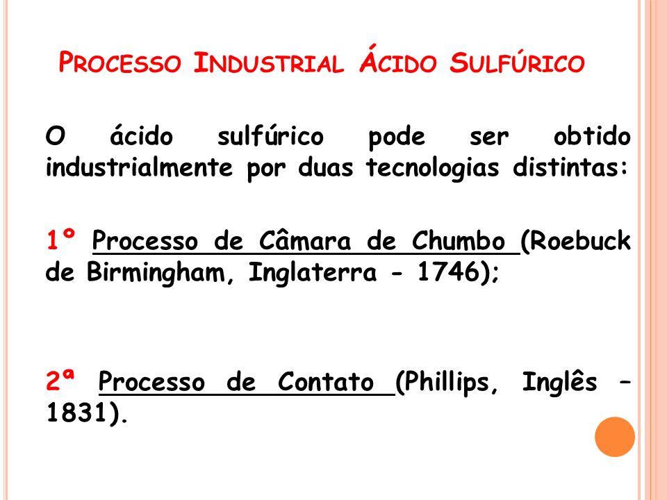 Processo Industrial Ácido Sulfúrico