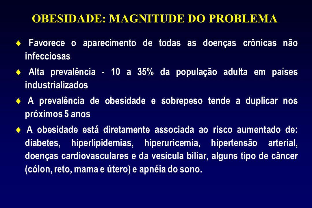 OBESIDADE: MAGNITUDE DO PROBLEMA