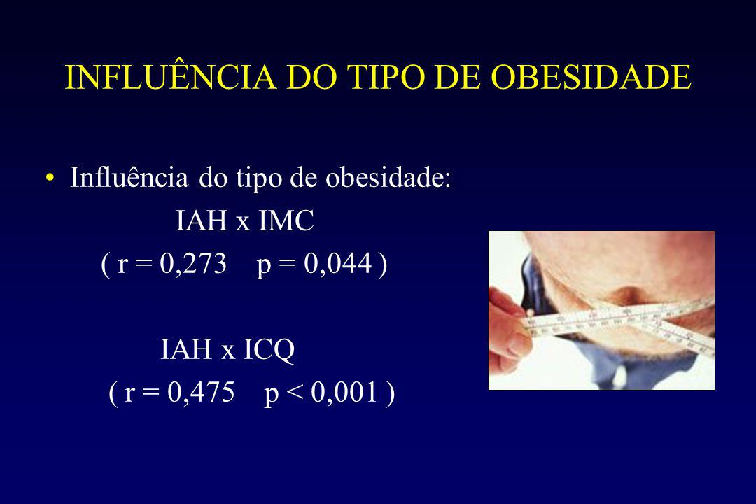 INFLUÊNCIA DO TIPO DE OBESIDADE