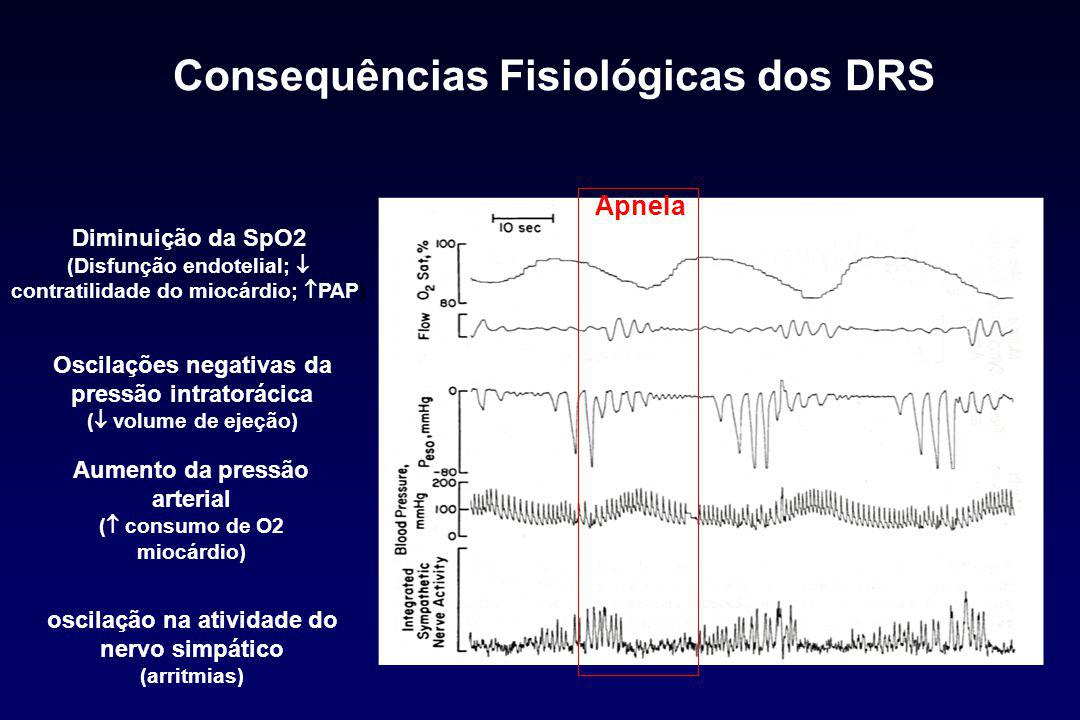 Consequências Fisiológicas dos DRS