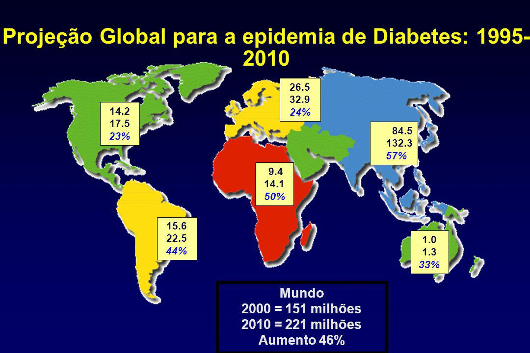 Projeção Global para a epidemia de Diabetes: 1995-2010