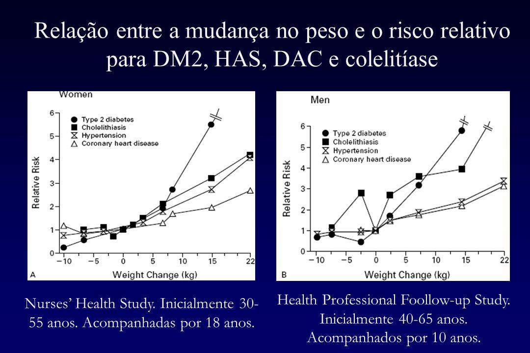 Relação entre a mudança no peso e o risco relativo para DM2, HAS, DAC e colelitíase