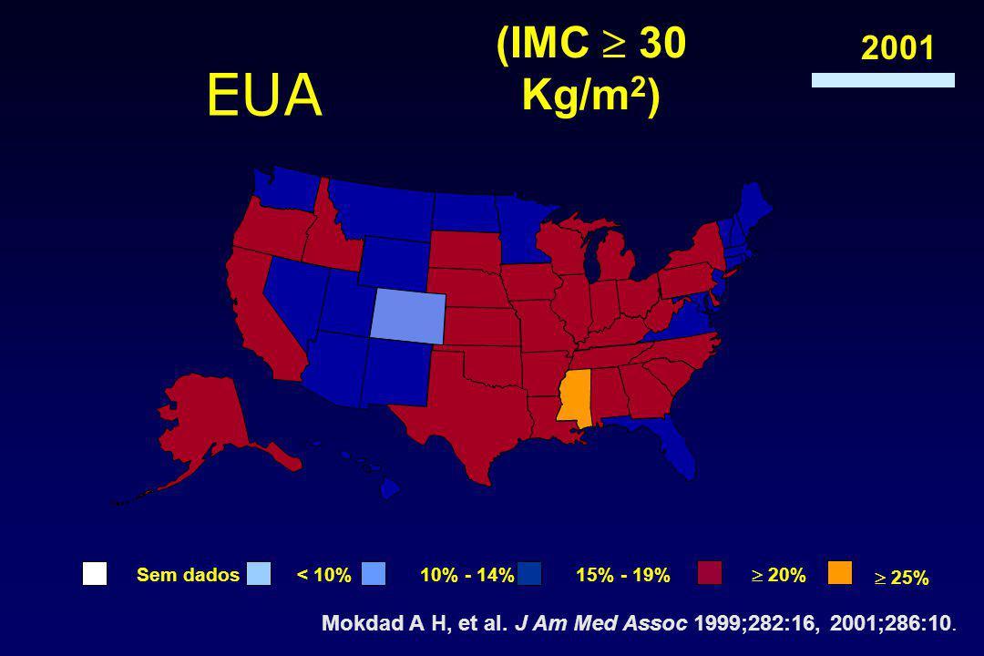 Mokdad A H, et al. J Am Med Assoc 1999;282:16, 2001;286:10.