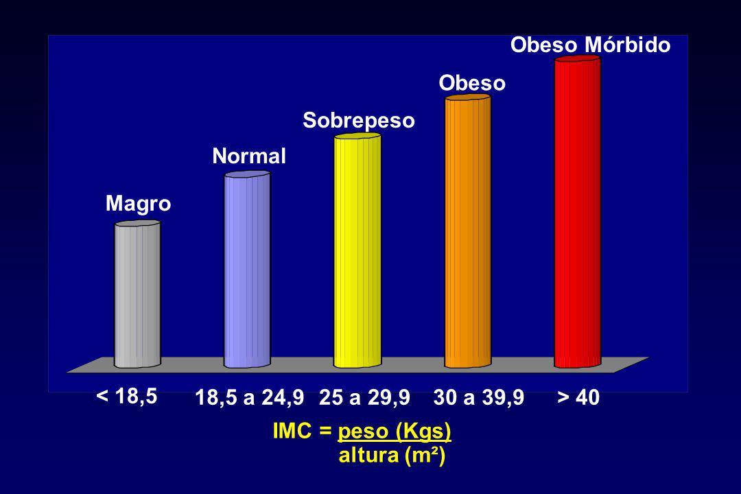 Magro Normal. Sobrepeso. Obeso. Obeso Mórbido. < 18,5. 18,5 a 24,9. 25 a 29,9. 30 a 39,9. > 40.