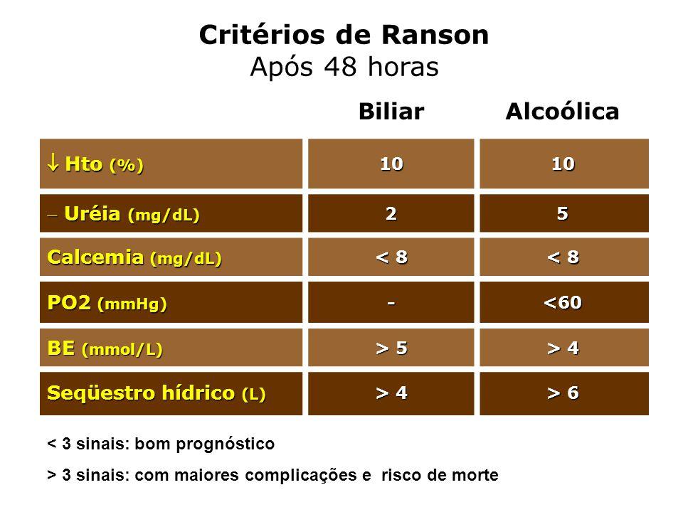Critérios de Ranson Após 48 horas Biliar Alcoólica  Hto (%)
