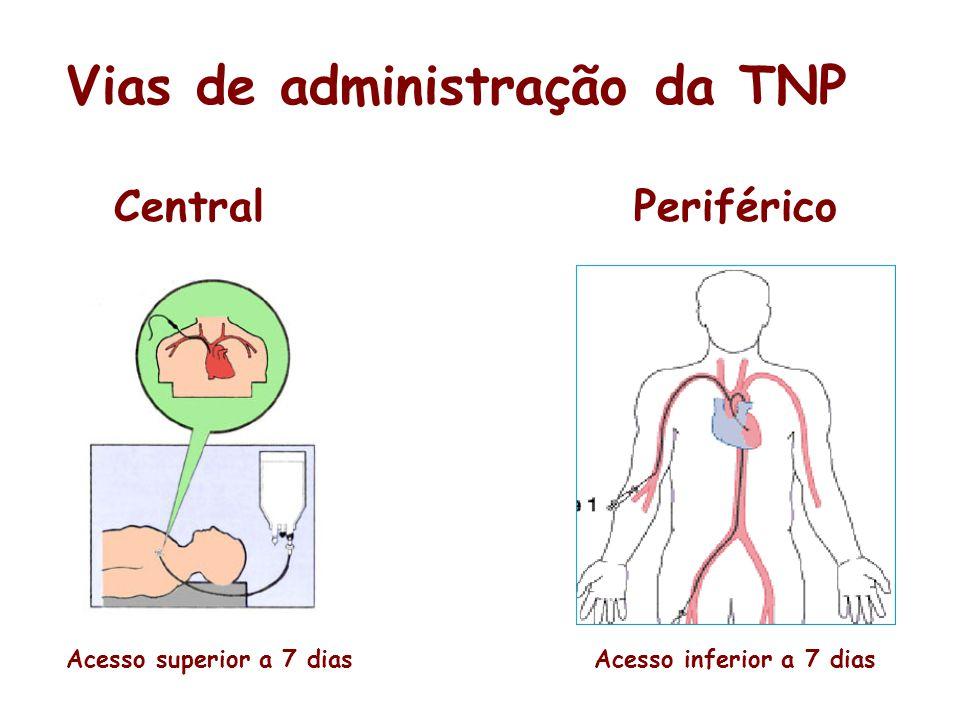 Vias de administração da TNP
