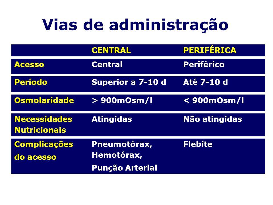 Vias de administração CENTRAL PERIFÉRICA Acesso Central Periférico