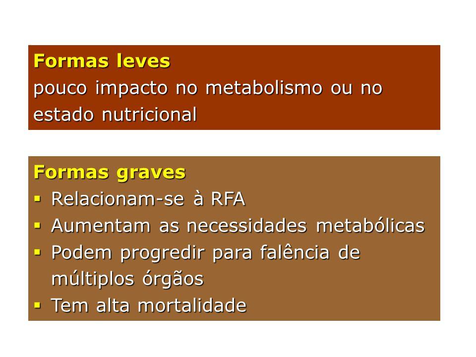 Formas leves pouco impacto no metabolismo ou no estado nutricional. Formas graves. Relacionam-se à RFA.