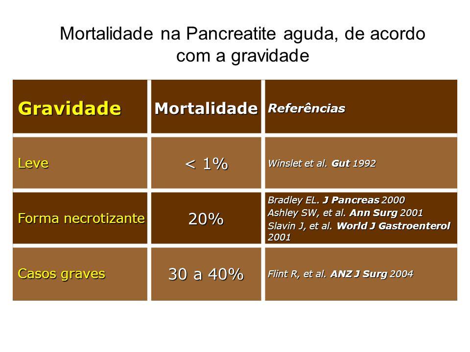 Mortalidade na Pancreatite aguda, de acordo com a gravidade