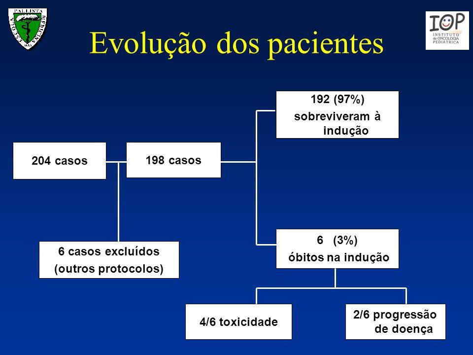Evolução dos pacientes