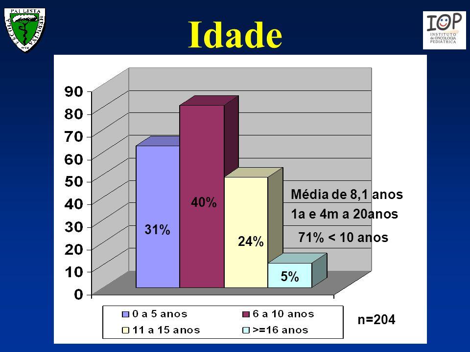 Idade Média de 8,1 anos 40% 1a e 4m a 20anos 31% 71% < 10 anos 24%