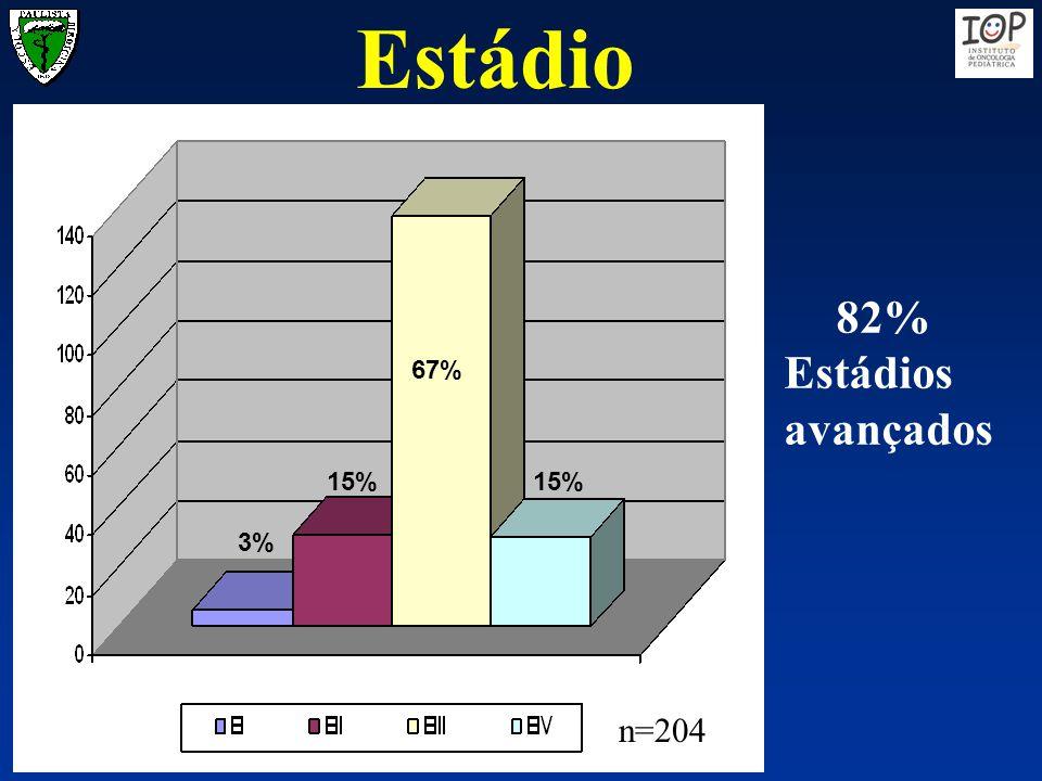 Estádio 82% Estádios avançados 67% 15% 15% 3% n=204