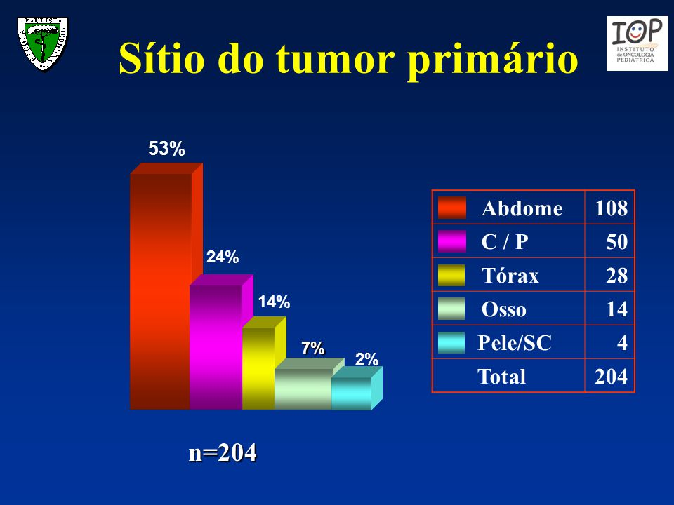 Sítio do tumor primário