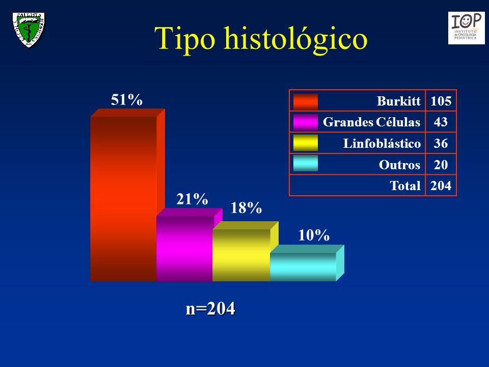 Tipo histológico n=204 51% 21% 18% 10% Burkitt 105 Grandes Células 43
