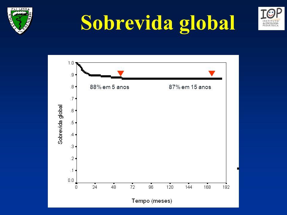 Sobrevida global 88% em 5 anos 87% em 15 anos