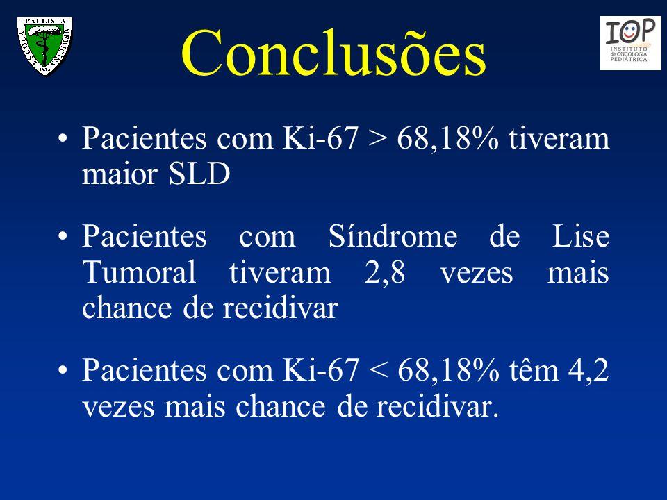 Conclusões Pacientes com Ki-67 > 68,18% tiveram maior SLD