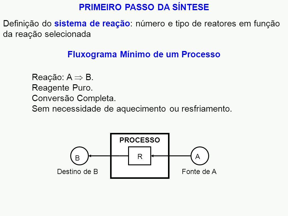 PRIMEIRO PASSO DA SÍNTESE Fluxograma Mínimo de um Processo