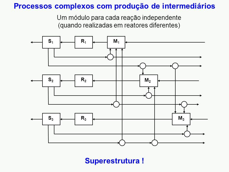 Processos complexos com produção de intermediários
