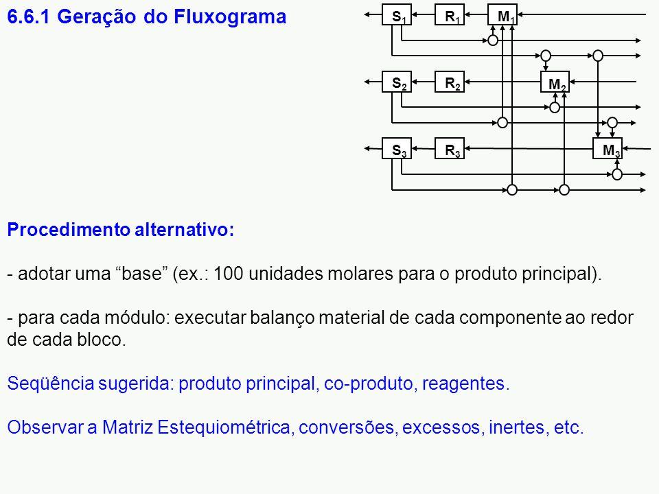 6.6.1 Geração do Fluxograma S1. R1. S2. R2. S3. R3. M3. M1. M2.