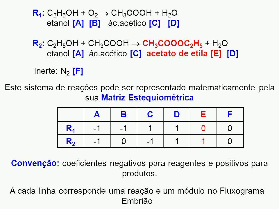 A cada linha corresponde uma reação e um módulo no Fluxograma Embrião