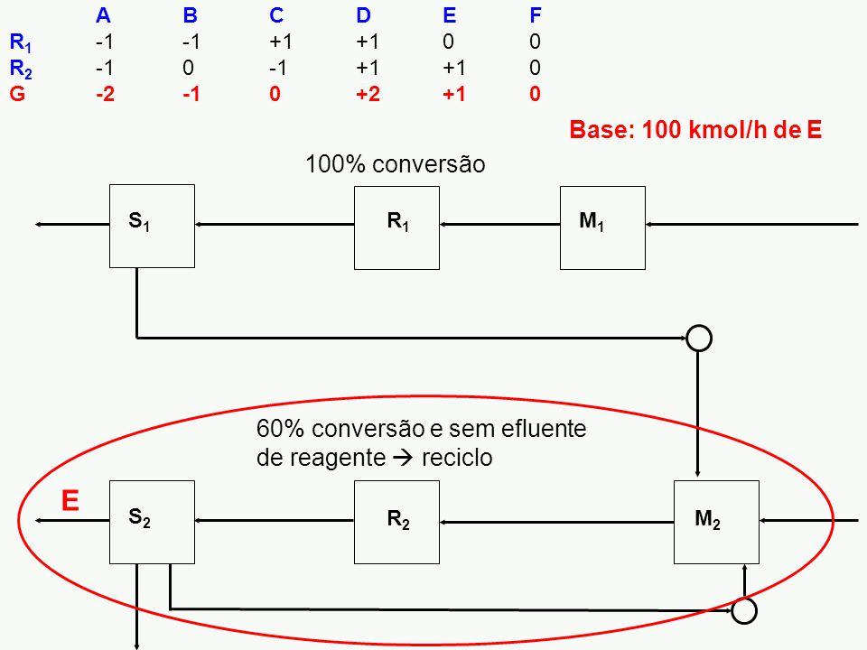 E Base: 100 kmol/h de E 100% conversão