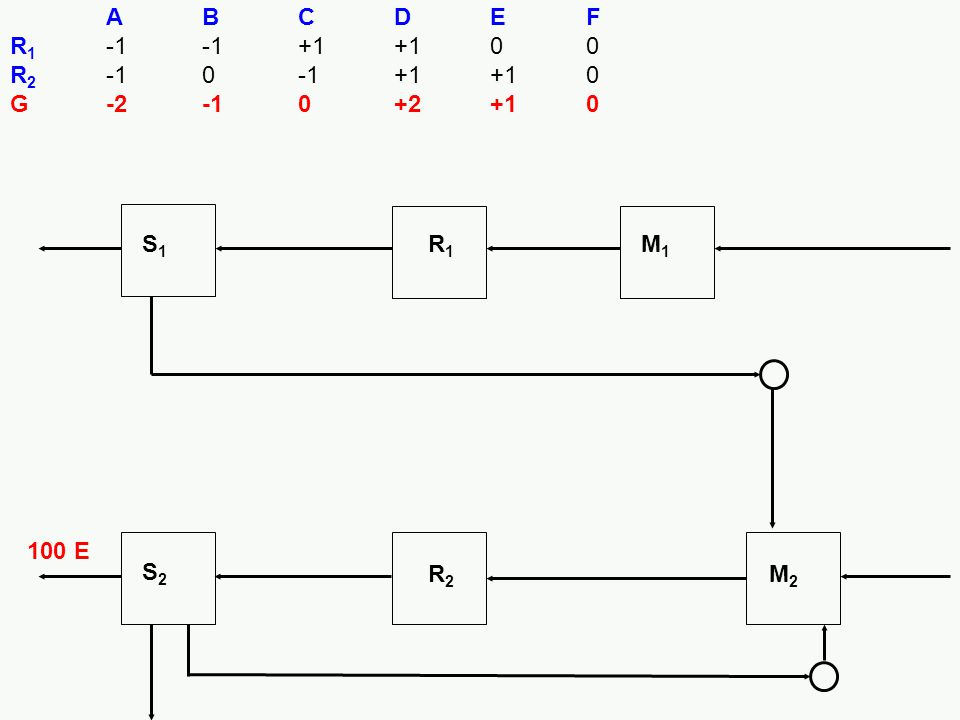 A B C D E F R1 -1 -1 +1 +1 0 0 R2 -1 0 -1 +1 +1 0 G -2 -1 0 +2 +1 0 S1 R1 M1 100 E S2 R2 M2