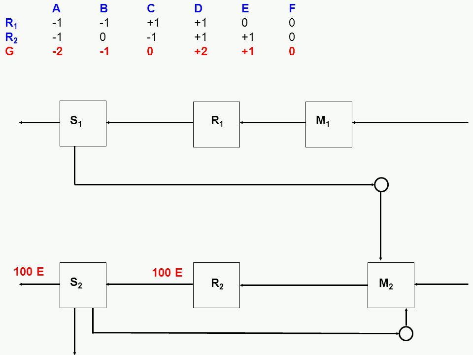 A B C D E F R1 -1 -1 +1 +1 0 0 R2 -1 0 -1 +1 +1 0 G -2 -1 0 +2 +1 0 S1 R1 M1 100 E S2 R2 M2 100 E