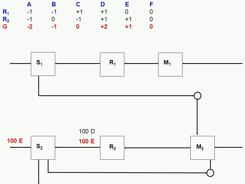 A B C D E F R1 -1 -1 +1 +1 0 0. R2 -1 0 -1 +1 +1 0. G -2 -1 0 +2 +1 0. S1. R1. M1. 100 D. 100 E.