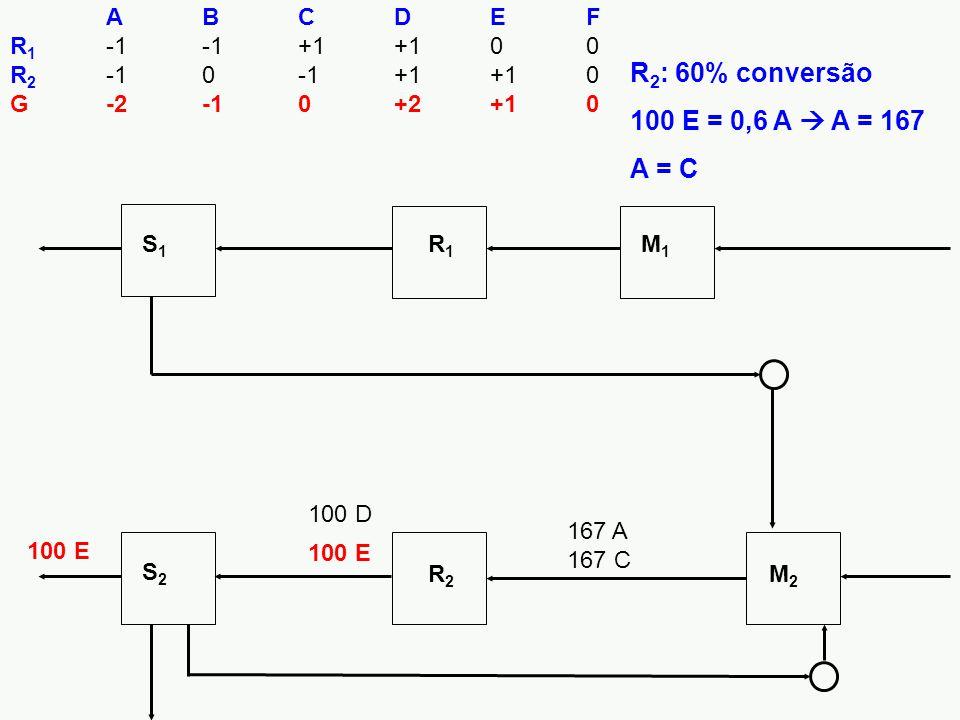 R2: 60% conversão 100 E = 0,6 A  A = 167 A = C A B C D E F