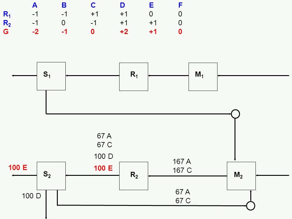 A B C D E F R1 -1 -1 +1 +1 0 0. R2 -1 0 -1 +1 +1 0. G -2 -1 0 +2 +1 0. S1. R1. M1. 67 A 67 C.