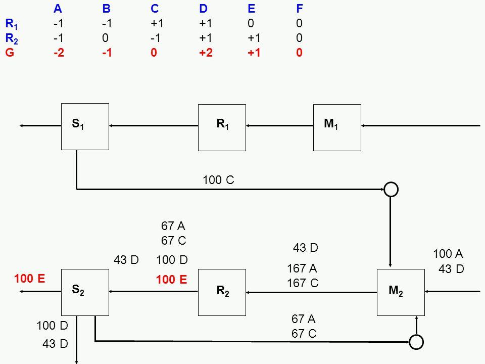 A B C D E F R1 -1 -1 +1 +1 0 0. R2 -1 0 -1 +1 +1 0. G -2 -1 0 +2 +1 0. S1. R1. M1. 100 C. 67 A 67 C.
