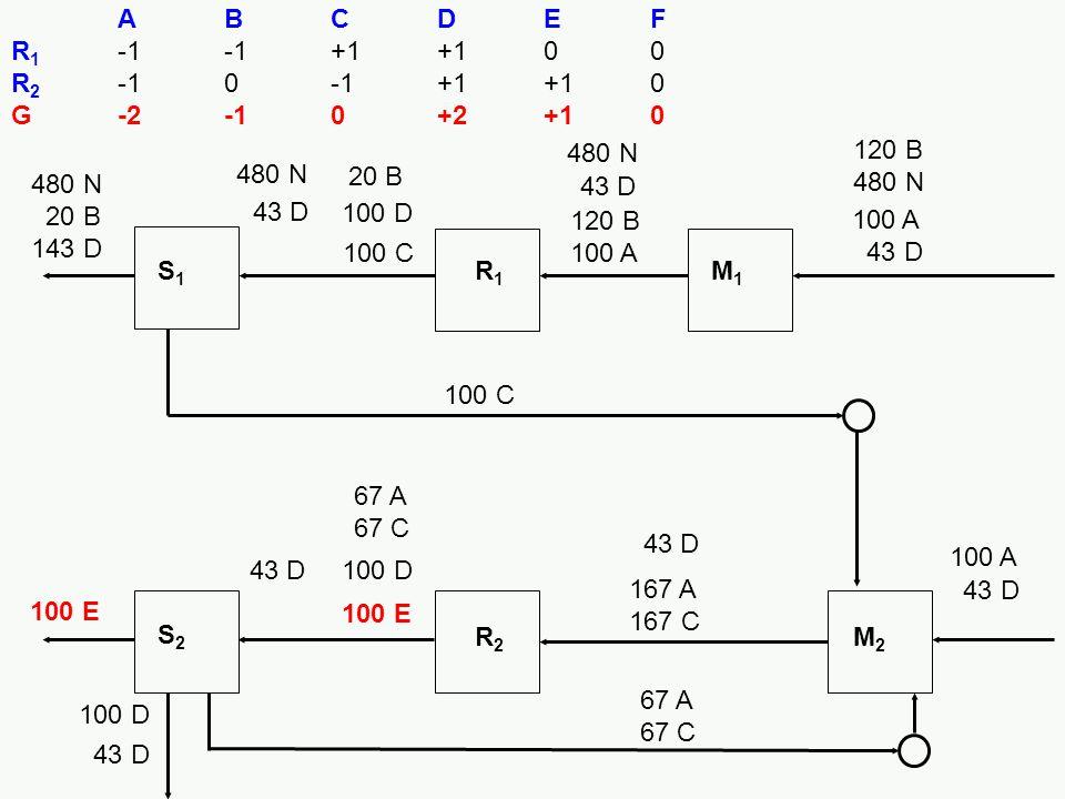 A B C D E F R1 -1 -1 +1 +1 0 0. R2 -1 0 -1 +1 +1 0. G -2 -1 0 +2 +1 0. 480 N. 120 B 480 N. 480 N.
