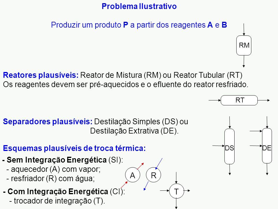 Produzir um produto P a partir dos reagentes A e B