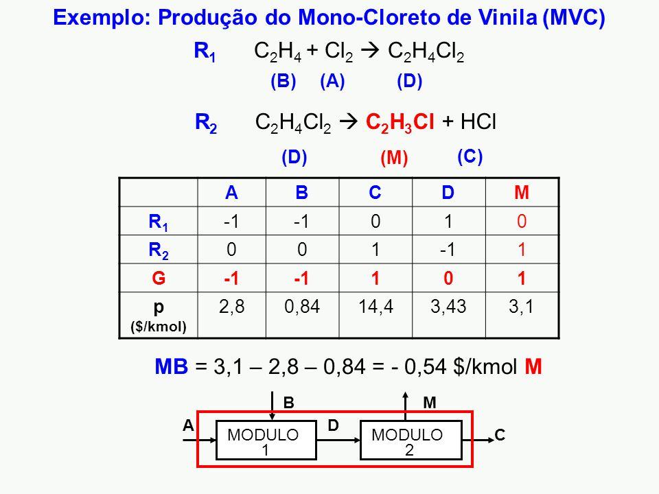 Exemplo: Produção do Mono-Cloreto de Vinila (MVC)