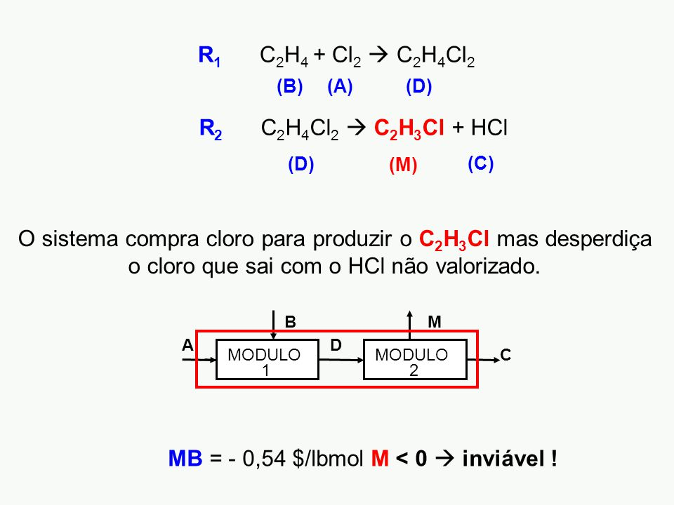 MB = - 0,54 $/lbmol M < 0  inviável !